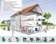 Устройство водоснабжения,  отопления